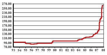Бриллиантовый индекс DIADEX с 1993 по 2008